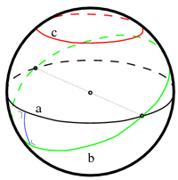 Sphere parallels