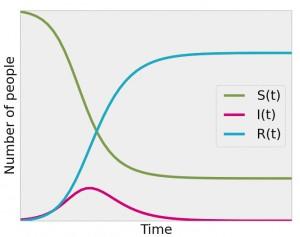 SIR graph