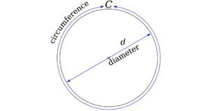 Calculating Pi (π)