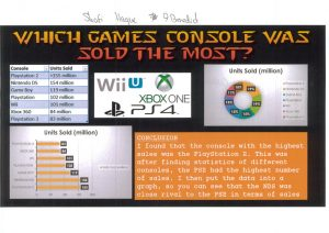 console that sold the most