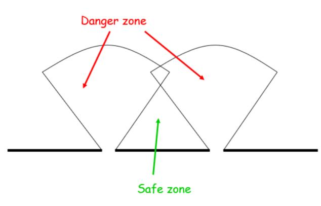 castle danger zone