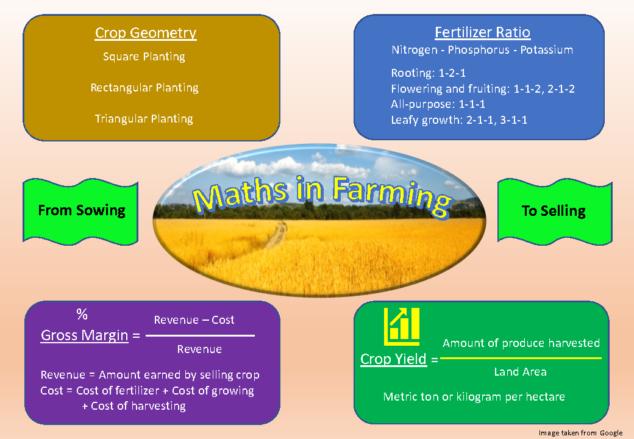 maths of farming