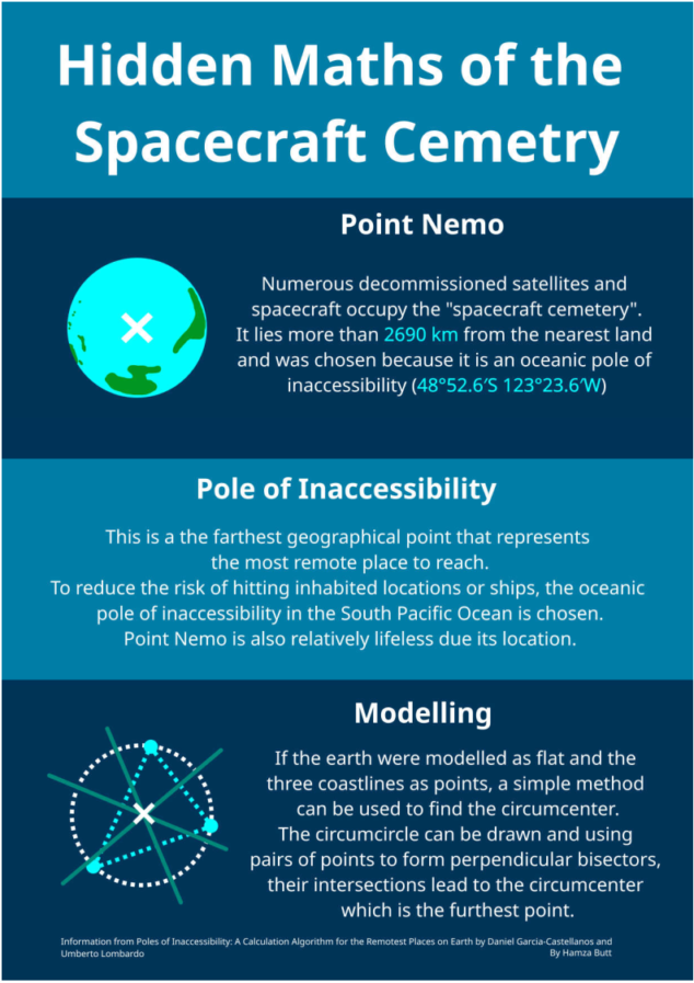 maths of the spacecraft cemetery
