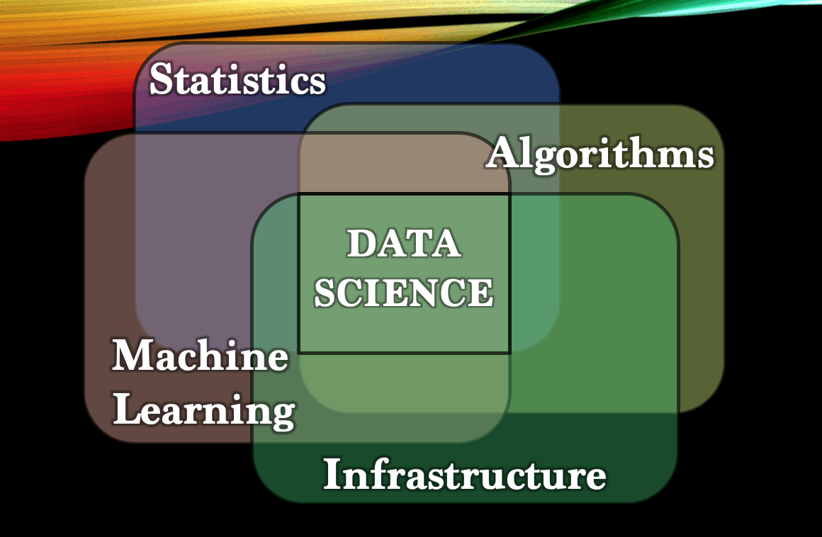Statistics algorythms machine learning and infrastructure